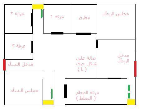 طريقة رسم كروكى للموقع منزل او محل تجارى او مدرسة برامجنا